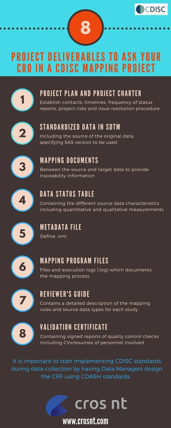 CDISC Mapping Deliverables