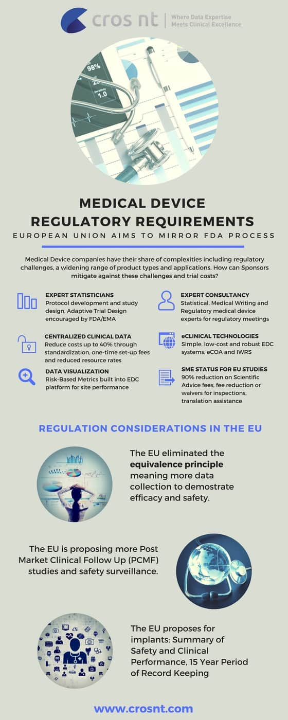 medical device regulatory requirements EU infographic