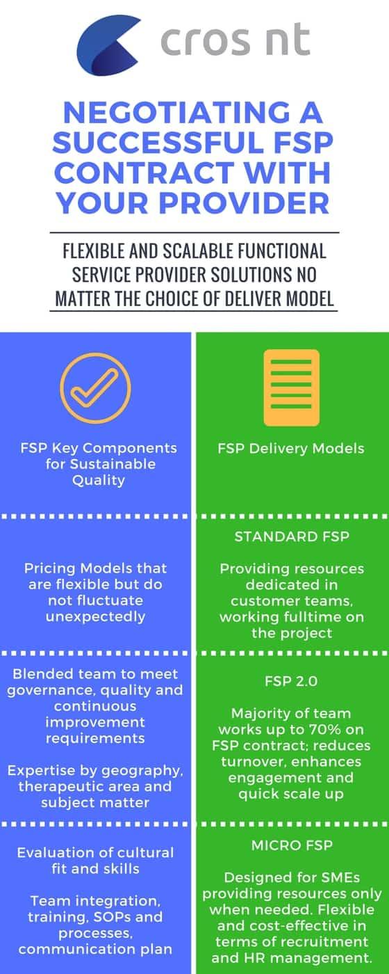 FSP Delivery Models