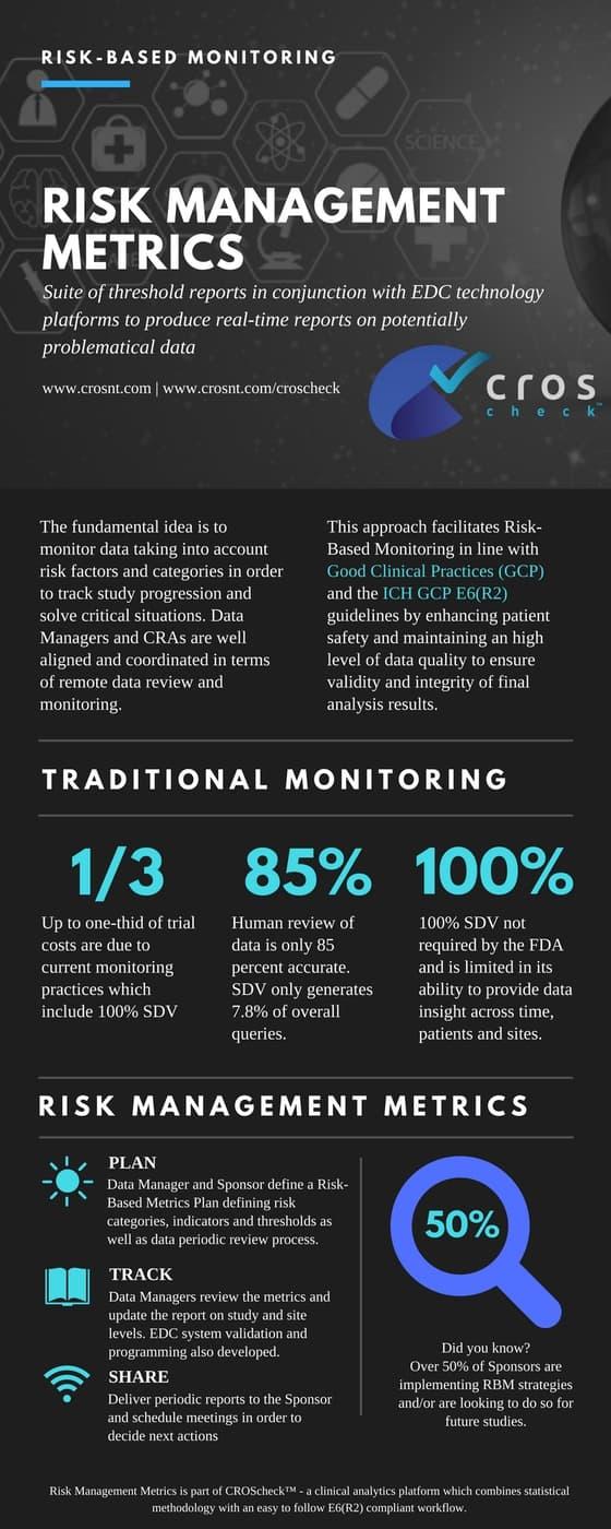 Risk Management Metrics RBM