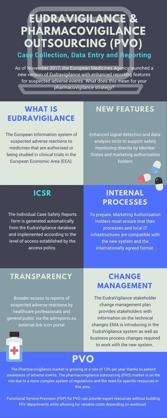 Infographic Blog_ PhV Eudravigilance outsourcing