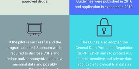 Clinical Data Transparency Programs: FDA vs EMA