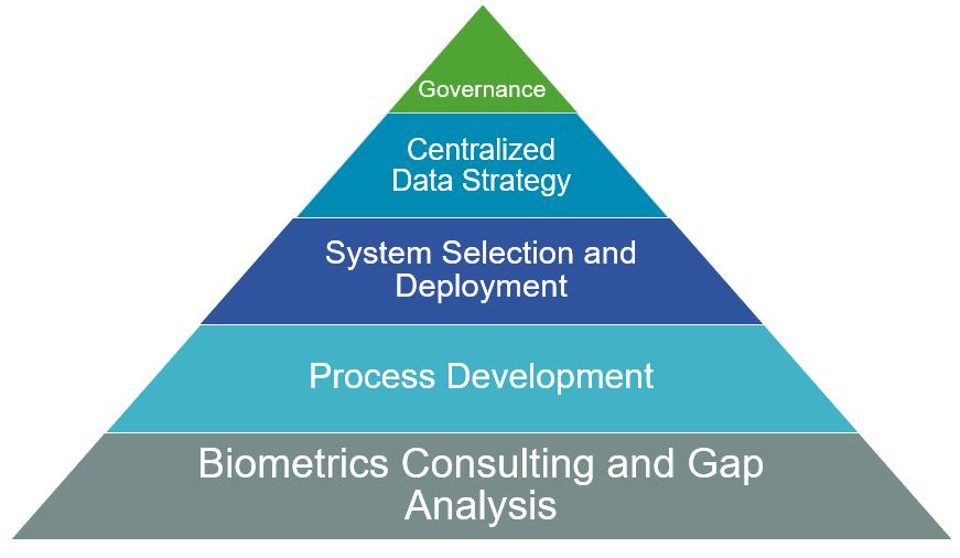 Clinical Data Oversight elements