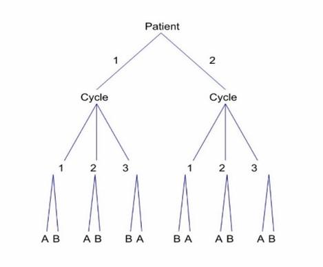 N-of-1 trials (chronic disease)