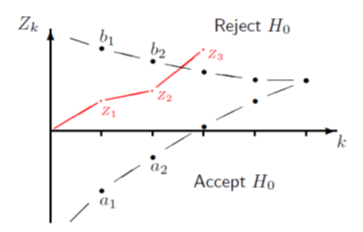 Sequential designs (progressive disease)