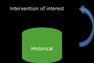 Historical controls (chronic disease)